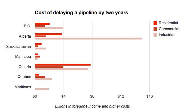 Source: Canadian Energy Pipeline Association